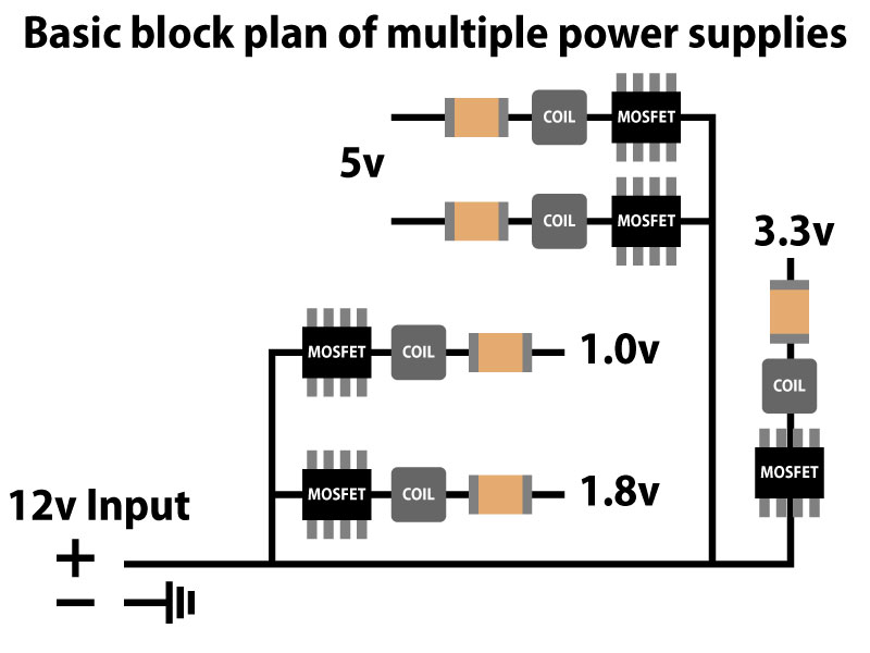 Mosfets and coils